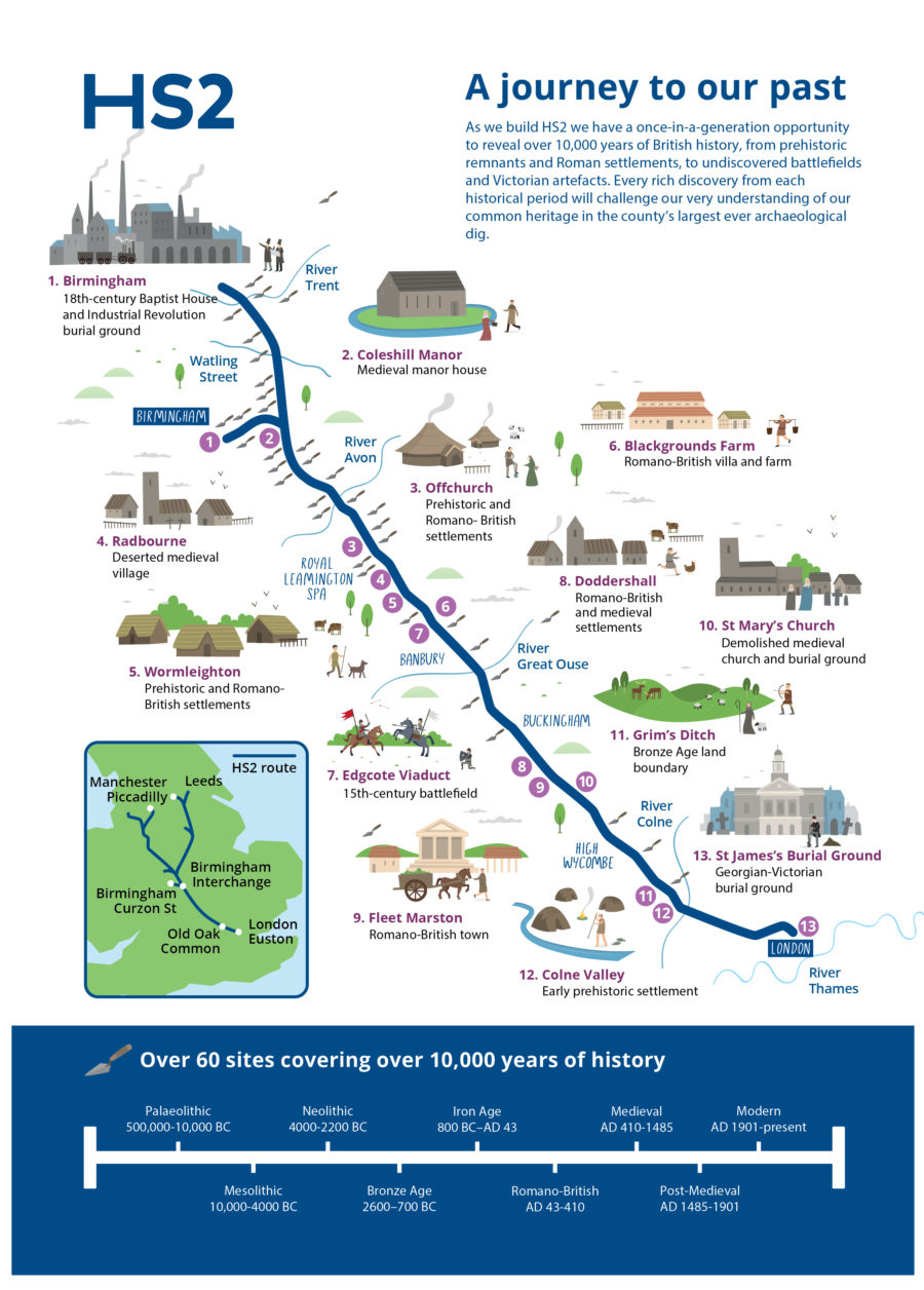 Map showing some of the HS2 Phase One archaeological sites