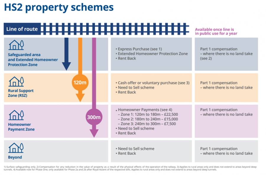 Infographic providing an overview of the property schemes.
