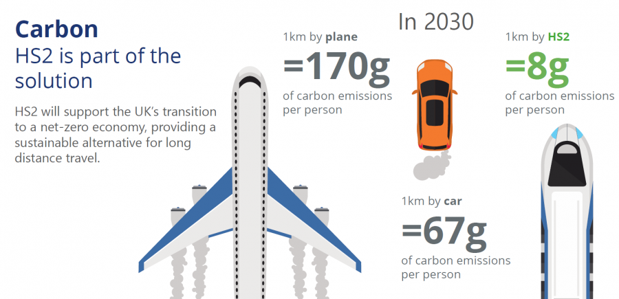 Graphic showing a plane emitting 170g of carbon per person per kilometre, a car emitting 67g, high speed train 8g.