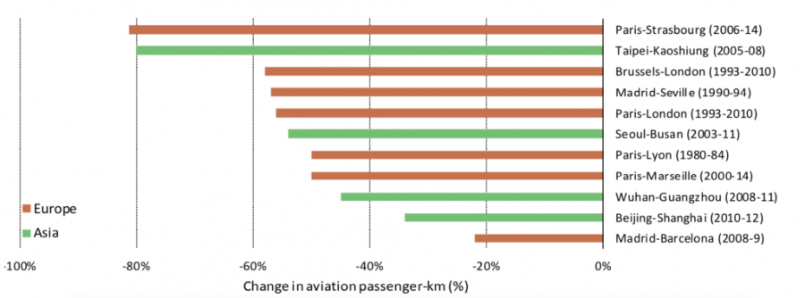 Chart displaying Average change in passenger activity on selected air routes after high-speed rail implementation.