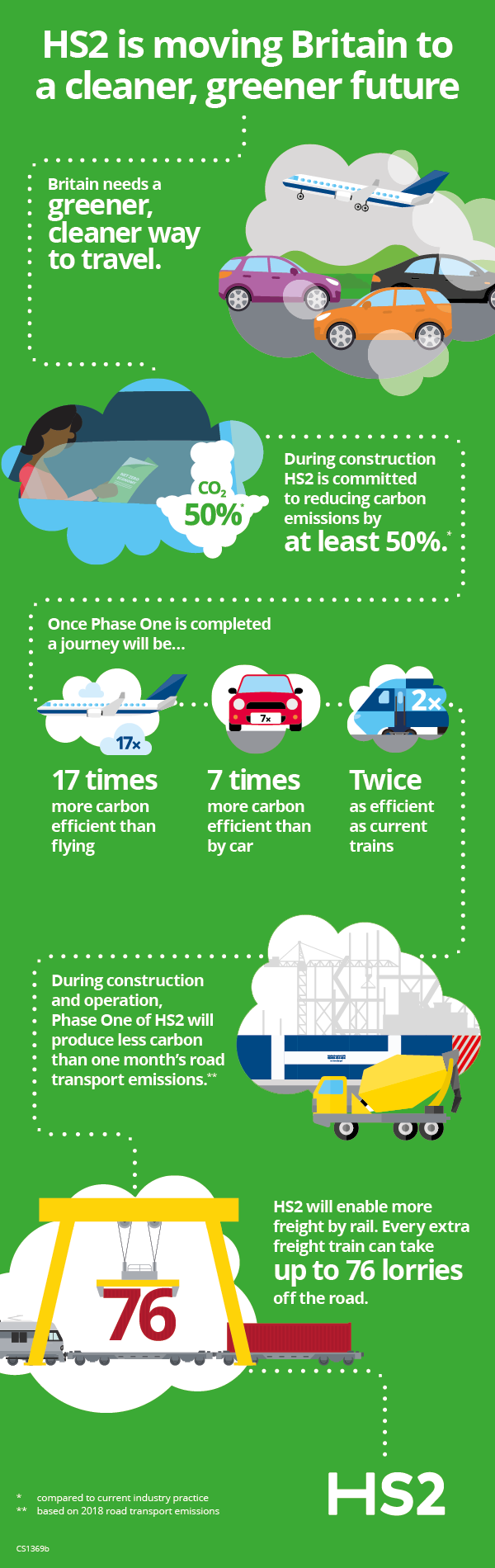 HS2 is moving Britain to a cleaner, greener future. Britain needs a greener, cleaner way to travel. During construction HS2 is committed to reducing carbon emissions by at least 50%. Once Phase One is completed a journey will be 17 times more carbon efficient than flying, 7 times more carbon efficient than by car and twice as efficient as current trains. During construction and operation, Phase One of HS2 will produce less carbon than one month's road transport emissions. Hs2 will enable more freight train can take up to 76 lorries off the road.