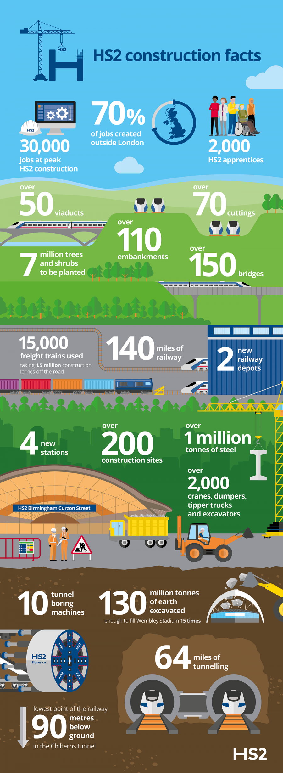 HS2 construction facts Phase One   30,000 jobs at peak HS2 construction. 70% of jobs created outside London. 2,000 HS2 apprentices.  Over 50 viaducts.  Over 70 cuttings.  Over 110 embankments.  Over 150 bridges.  7 million trees and shrubs to be planted.  15,000 freight trains used taking 1.5 million construction lorries off the road.  140 miles of railway.  2 new railway depots.  4 new stations.  Over 200 construction sites.  Over 1 million tonnes of steel.  Over 2,000 cranes, dumpers, tipper trucks and excavators.  10 tunnel boring machines.  130 million tonnes of earth excavated enough to fill Wembley Stadium 15 times. 64 miles of tunnelling.  Lowest points of the railway 90 metres below ground in the Chilterns tunnel.