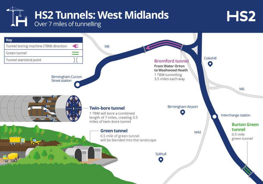 An annotated map of the HS2 line of route in the West Midlands with the location of the tunnels on it.