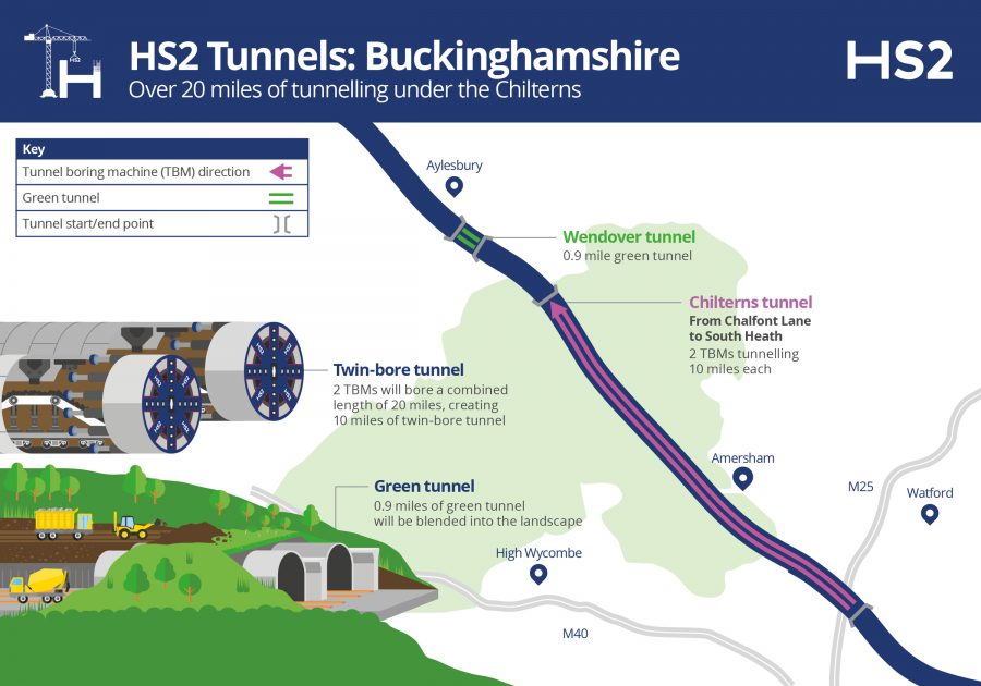 A annotated map showing the HS2 line of route through Buckinghamshire and the location of the tunnels on it.