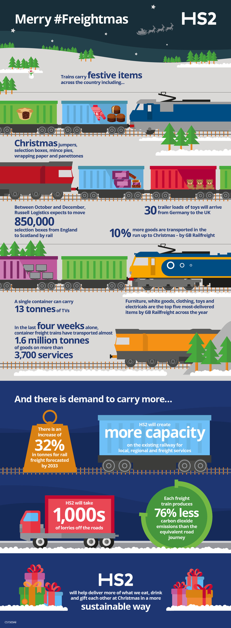 An infographic explains the importance of the rail freight sector in transporting goods at Christmas.