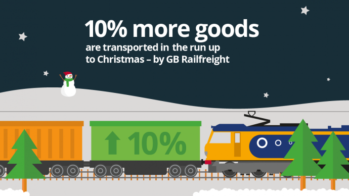 An illustration of a freight train in a snowy landscape, one of the containers has 10% up on its side, indicating how many more goods are transported at Christmas by rail